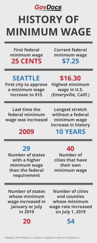 History of Minimum Wage Infographic 2019